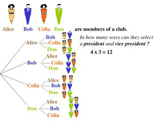Alice  Bob     Celia    Don         are members of a club.