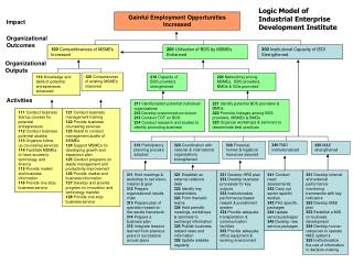 Logic Model of Industrial Enterprise Development Institute