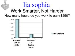 Work Smarter, Not Harder How many hours do you work to earn 250