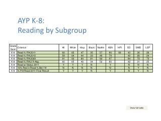 AYP K-8:  Reading by Subgroup