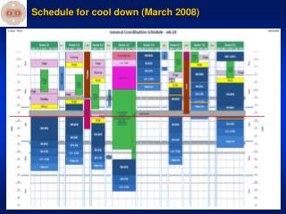 Schedule for cool down March 2008