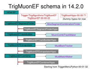 TrigMuonEF schema in 14.2.0