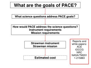 What science questions address PACE goals?