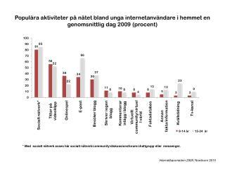 Internetbarometern 2009 ,  Nordicom  2010