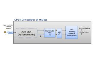QPSK  Demodulator  @ 16Mbps