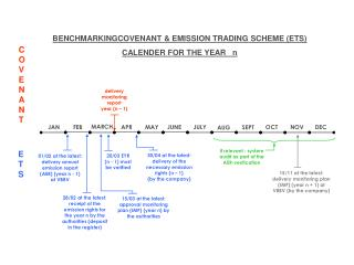 BENCHMARKINGCOVENANT & EMISSION TRADING SCHEME (ETS) CALENDER FOR THE YEAR   n