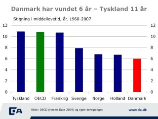 Danmark har vundet 6 år – Tyskland 11 år