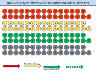 Stop & Go: Arrow on Arrow (AOA) Arrow Diagramming Method (ADM) Icons
