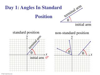 Day 1: Angles In Standard 			Position