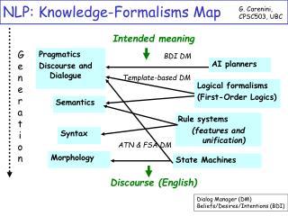 NLP: Knowledge-Formalisms Map