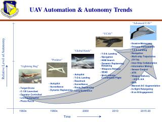 UAV Automation & Autonomy Trends