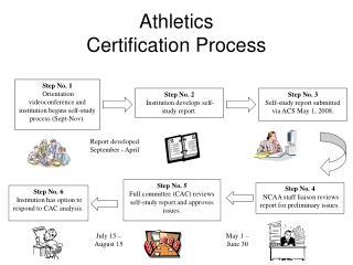 Athletics Certification Process