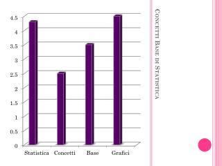 Concetti Base di Statistica