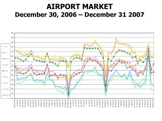 AIRPORT MARKET December 30, 2006 – December 31 2007