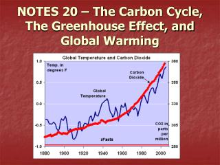 NOTES 20 – The Carbon Cycle, The Greenhouse Effect, and Global Warming