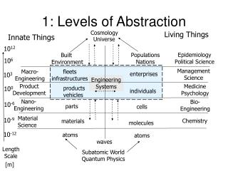 1: Levels of Abstraction