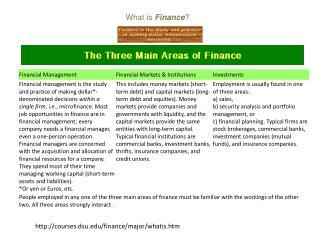courses.dsu/finance/major/whatis.htm