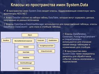 Классы из пространства имен  System.Data