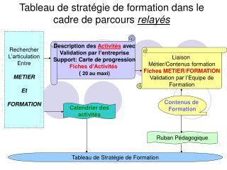 Tableau de stratégie de formation dans le cadre de parcours  relayés