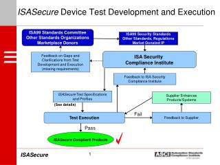 ISASecure  Device Test Development and Execution