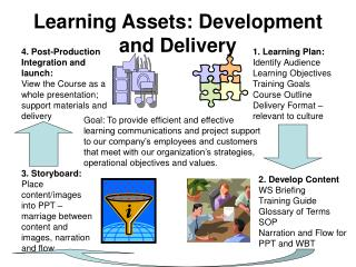Learning Assets: Development and Delivery