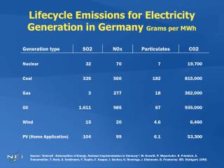 Lifecycle Emissions for Electricity Generation in Germany  Grams per MWh