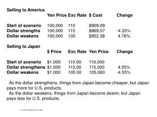 Selling to America	 Yen Price	Exc Rate	$ Cost	Change	 Start of scenario	 100,000	110   	$909.09