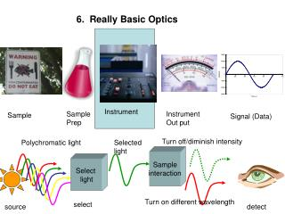 6.  Really Basic Optics