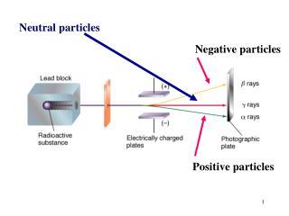 Negative particles