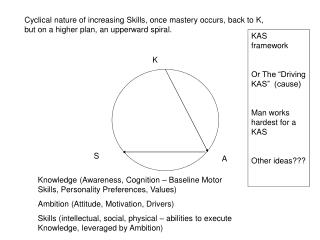 Knowledge (Awareness, Cognition – Baseline Motor Skills, Personality Preferences, Values)