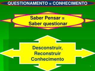 QUESTIONAMENTO = CONHECIMENTO