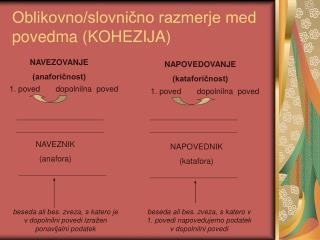 Oblikovno/slovnično razmerje med povedma (KOHEZIJA)