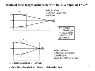 Minimal focal length achievable with Be, R = 50µm at 17 keV