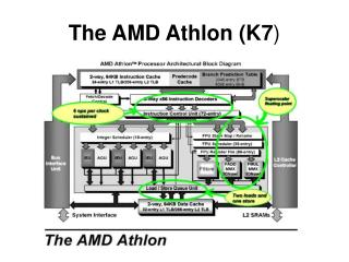 The AMD Athlon (K7 )