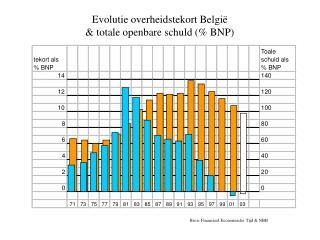 Evolutie overheidstekort België  & totale openbare schuld (% BNP)