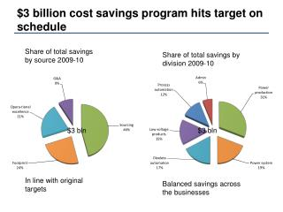 $3 billion cost savings program hits target on schedule