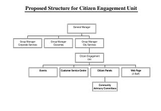 Proposed Structure for Citizen Engagement Unit