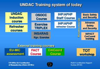 UNDAC Training system of today