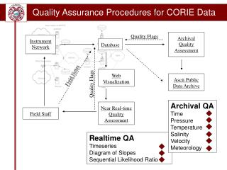 Quality Assurance Procedures for CORIE Data