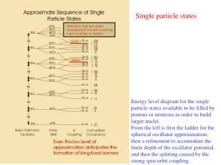 Single particle states