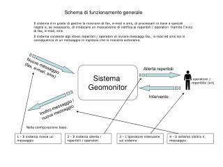Sistema  Geomonitor