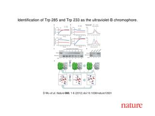 D Wu  et al .  Nature 000 ,  1 - 6  (2012) doi:10.1038/nature10931