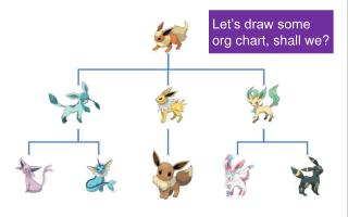 Let's draw some org chart, shall we?