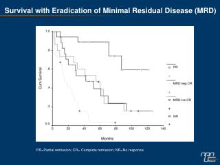 Survival with Eradication of Minimal Residual Disease (MRD)