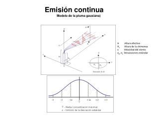 H         Altura efectiva H s         Altura de la chimenea v         Velocidad del viento