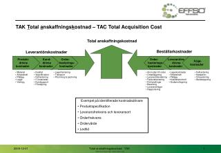 TAK  T otal  a nskaffnings k ostnad – TAC Total Acquisition Cost