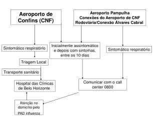 Aeroporto de Confins (CNF)