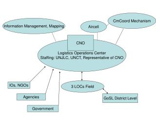 Logistics Operations Center Staffing: UNJLC, UNCT, Representative of CNO