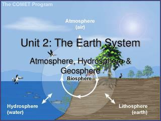 Unit 2: The Earth System
