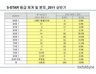 5-STAR  등급 체계 및 분포 _2011  상반기